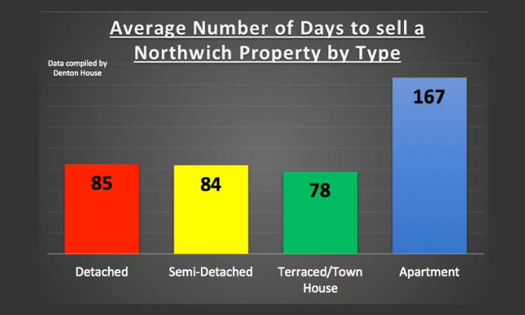 2 bed or 3 bed homes – Which Sell the Best in Northwich and surrounding villages?
