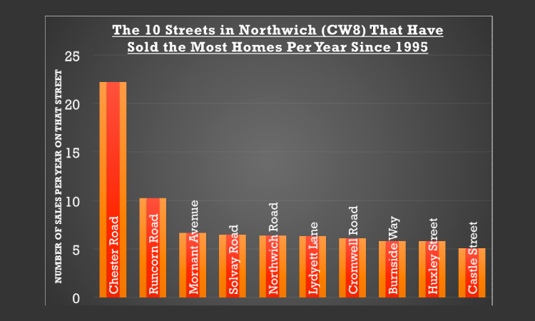 Chester Road … the road where people move the most in Northwich and the whole of CW8