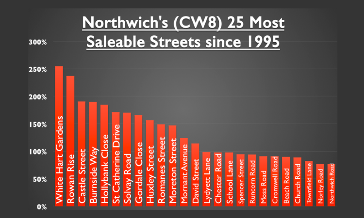 Top 25 Most Saleable Streets in Northwich