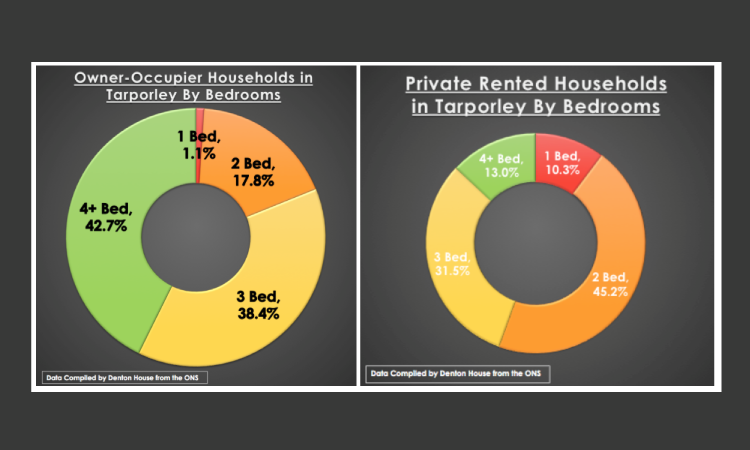 Tarporley Homeowners 82% More Likely To Live in a Home with 3+ Bedrooms than those that Privately Rent.